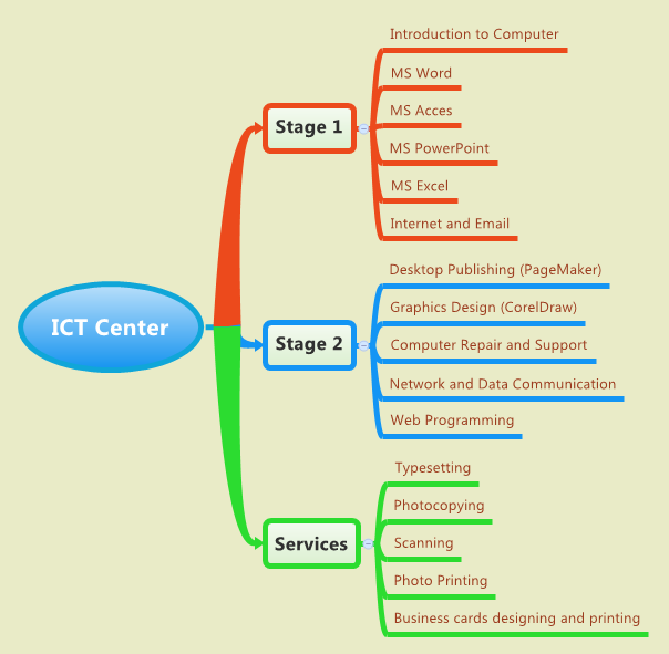 ICT Center Services